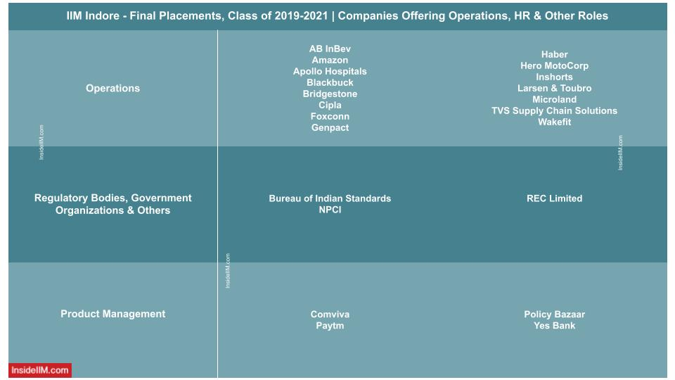 IIM Indore final placements 2021 - companies offering roles in HR, operation and other industries