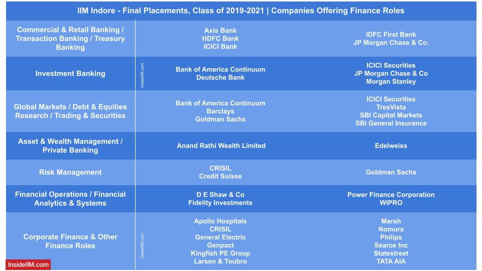 IIM Indore final placements 2021 - companies offering finance roles