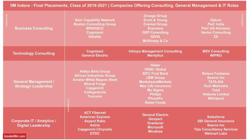 IIM Indore final placements 2021 - companies offering roles in IT, consulting and general management