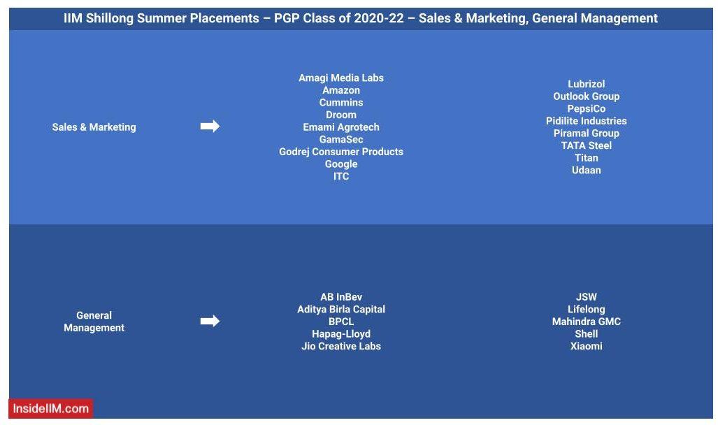 IIM Shillong 2021 Summer placement - Companies - Recruiters: Sales & Marketing, General Management