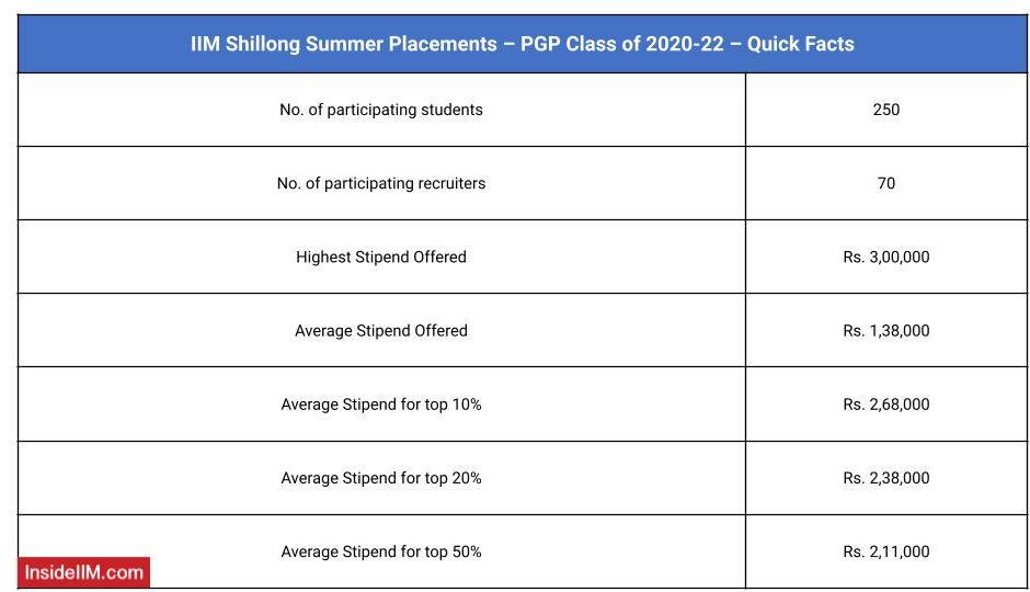 IIM Shillong 2021 Summer placement Overview