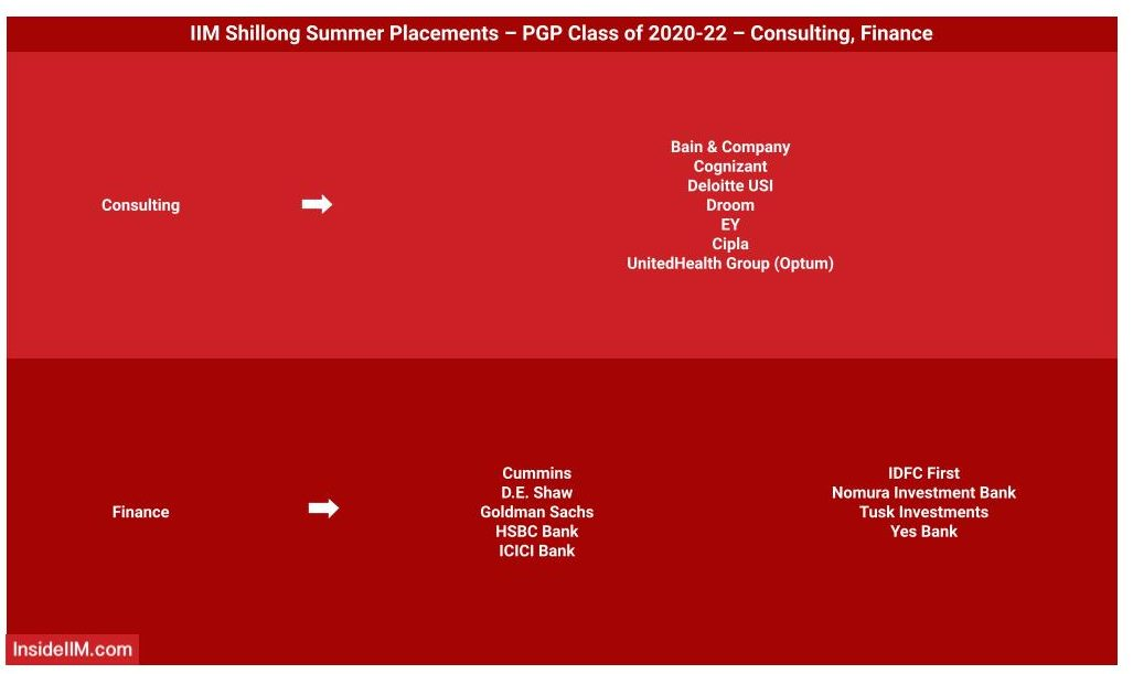 IIM Shillong 2021 Summer placement - Companies - Recruiters: Consulting & Finance