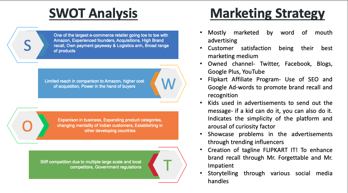 SWOT and Marketing