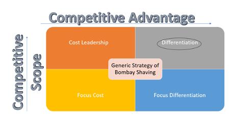 Generic Strategy Of Bombay Shaving
