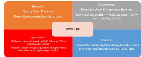 SWOT RB
