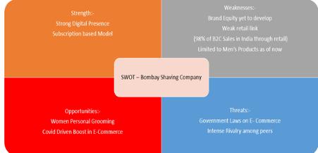 SWOT Bombay Shaving Company