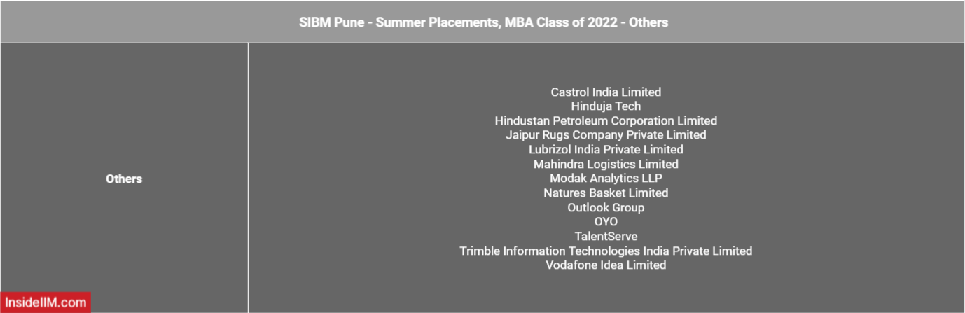 SIBM Pune Summer Placements 2021 - companies - Others