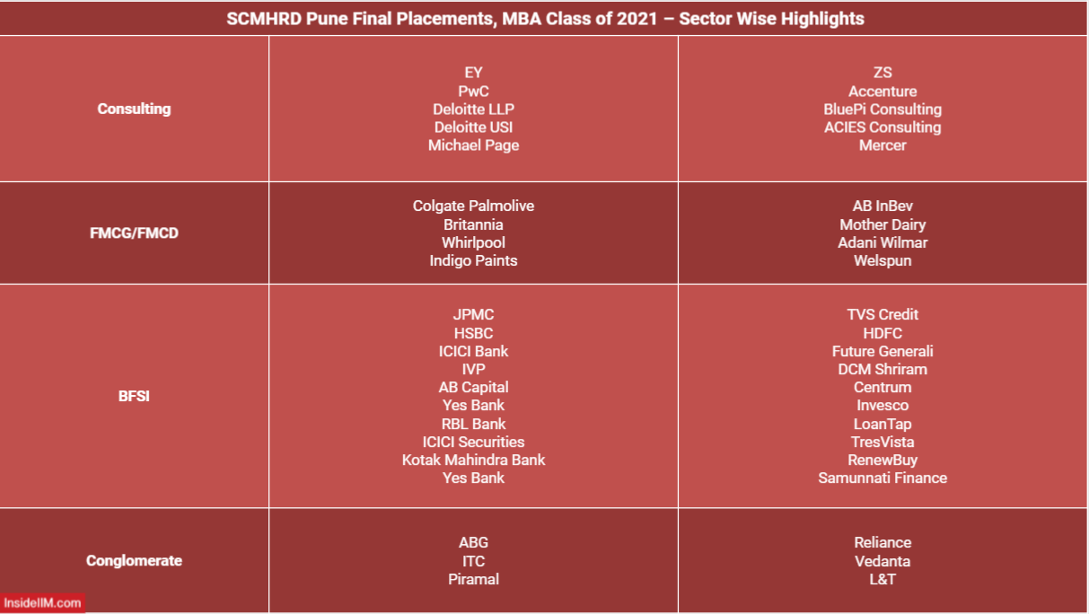SCMHRD Final Placements 2021 - Sector Wise top recruiters/companies - Consulting, FMCG, FMCD, BFSI and Conglomerate