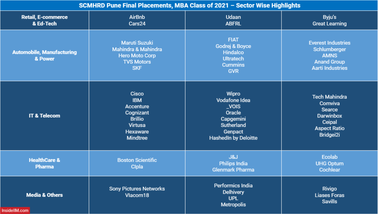 SCMHRD Final Placements 2021 - Sector Wise top recruiters/companies - Retail, E-Commerce, Ed-Tech, Automobile, Manufacturing & Power, IT & Telecom, Healthcare & Pharma, Media and others