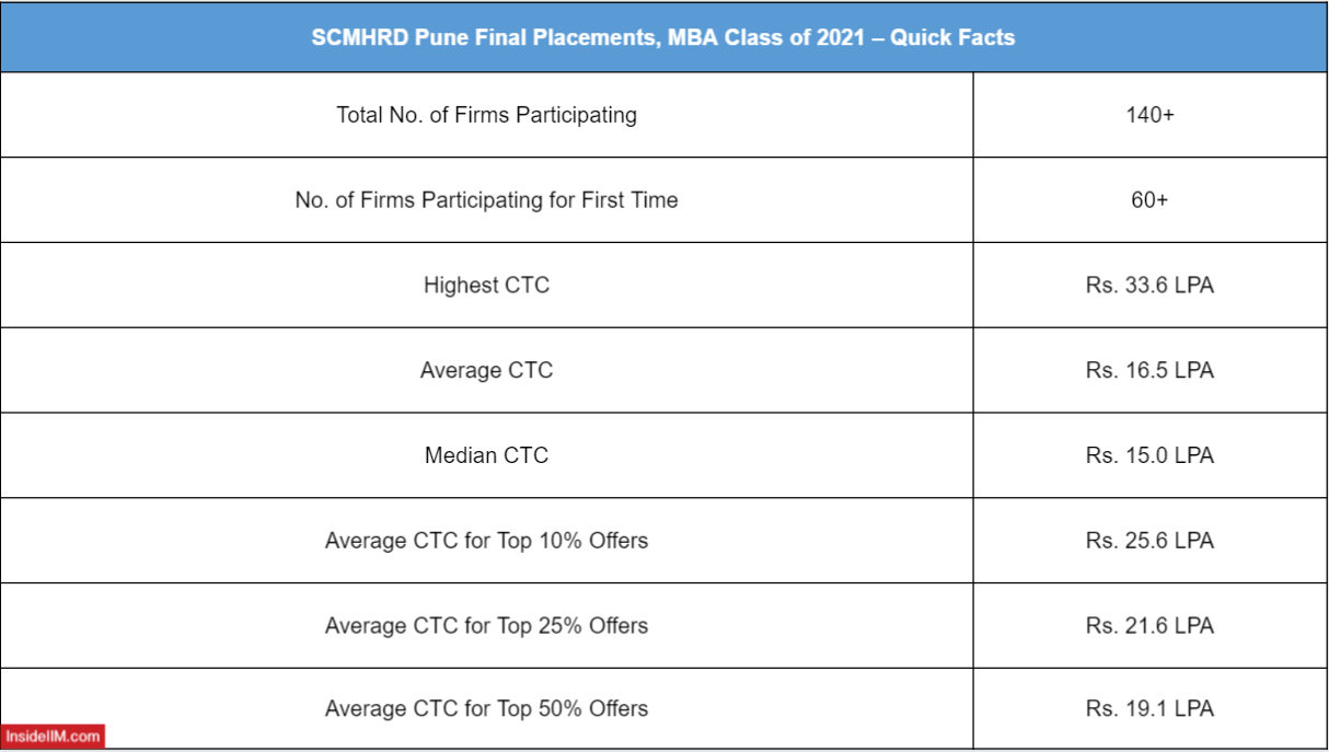 SCMHRD Final Placements 2021 - Overview: Total no. of Companies participated, Average CTC, Median CTC and Highest CTC