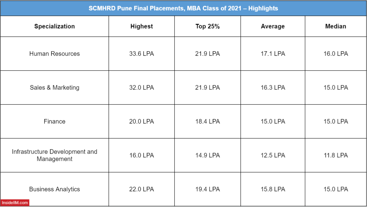 SCMHRD Final Placements 2021 - Domain Wise Salaries Offered - HR, Sales & Marketing, Finance, Business Analytics, and Infrastructure Development & Management