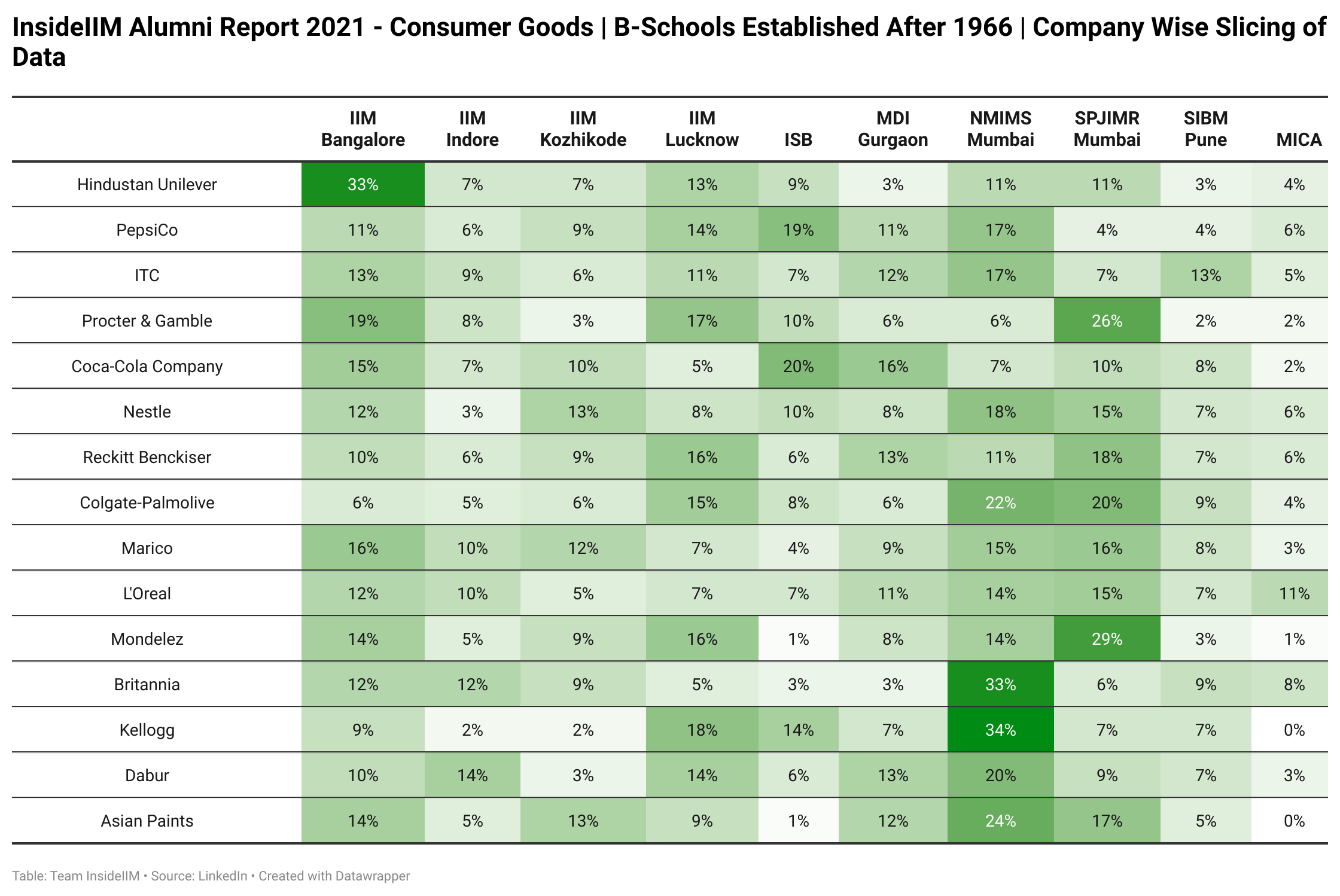 Which FMCG Companies Are Alumni of Top B-Schools Working At - Established After 1966 | Company Wise Segregation