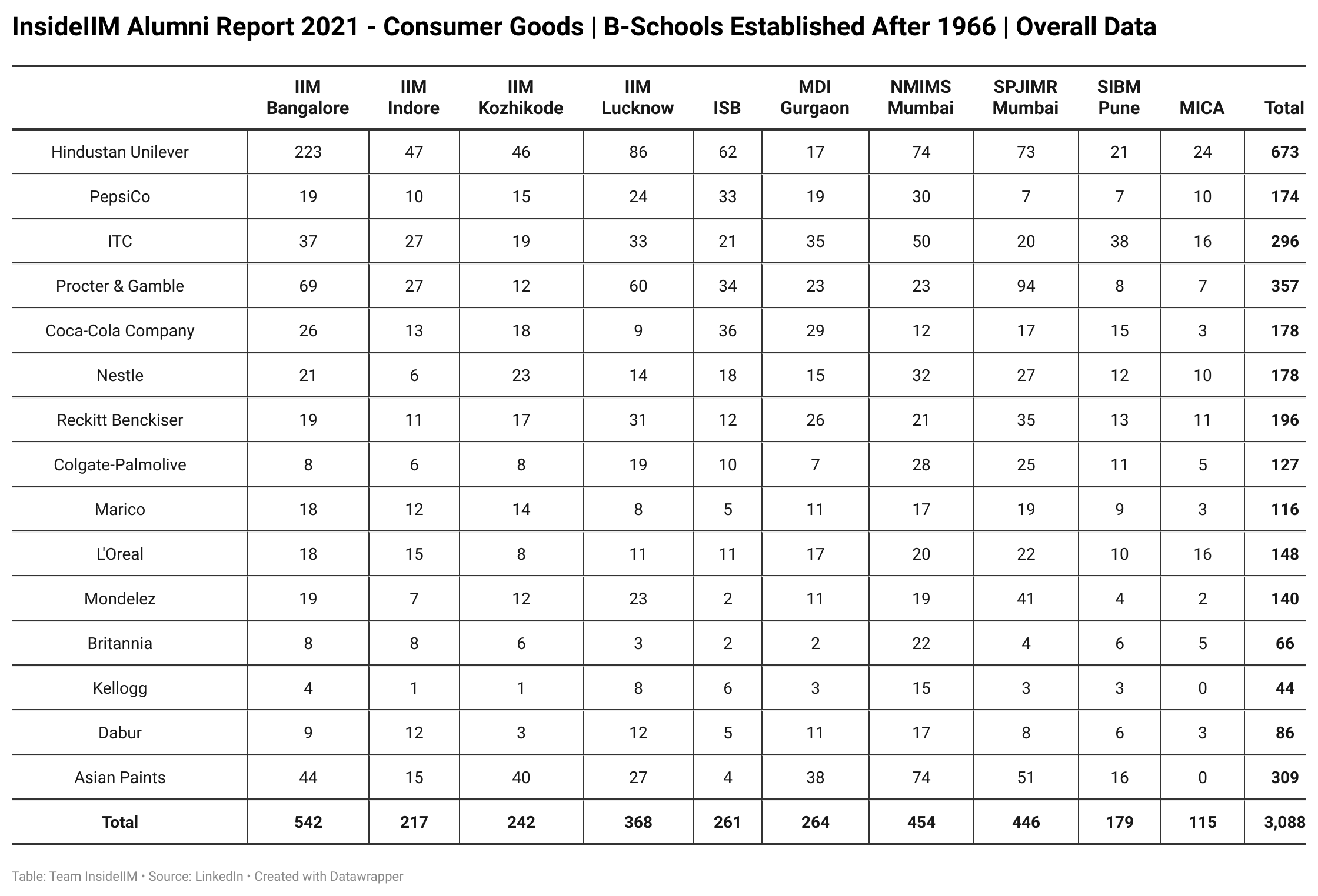 Which FMCG Companies Are Alumni of Top B-Schools Working At  - Established After 1966 | Overall