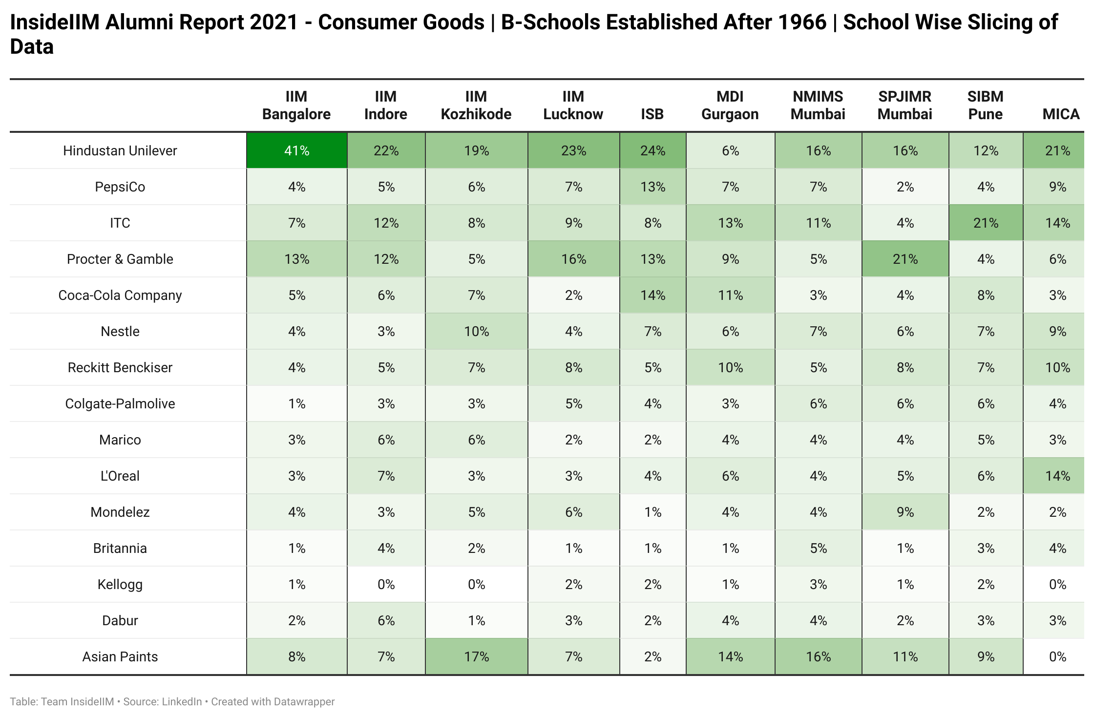 Which FMCG Companies Are Alumni of Top B-Schools Working At   - Established After 1966 | B-School Wise Segregation