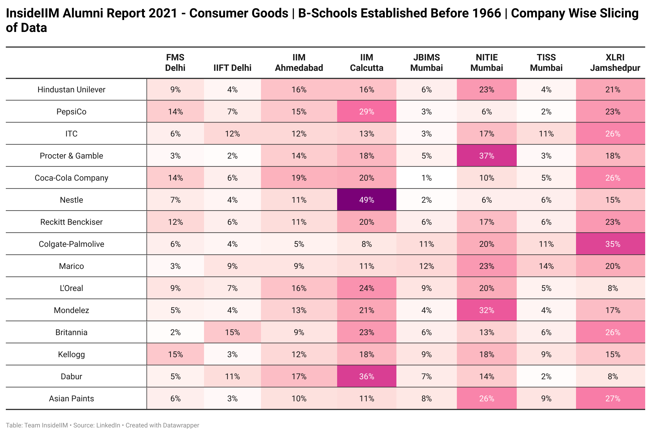 Which FMCG Companies Are Alumni of Top B-Schools Working At  - Established Before 1966 | Company Wise Segregation