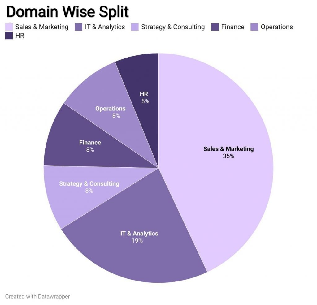 Domainwise Placements